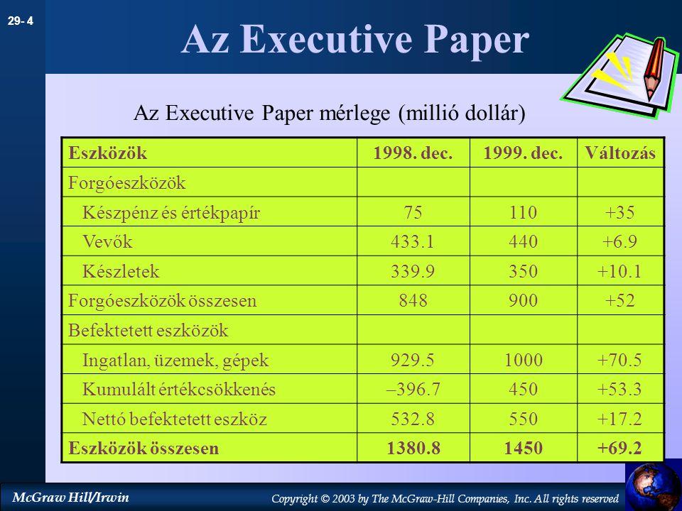 Az Executive Paper Az Executive Paper mérlege (millió dollár) Eszközök