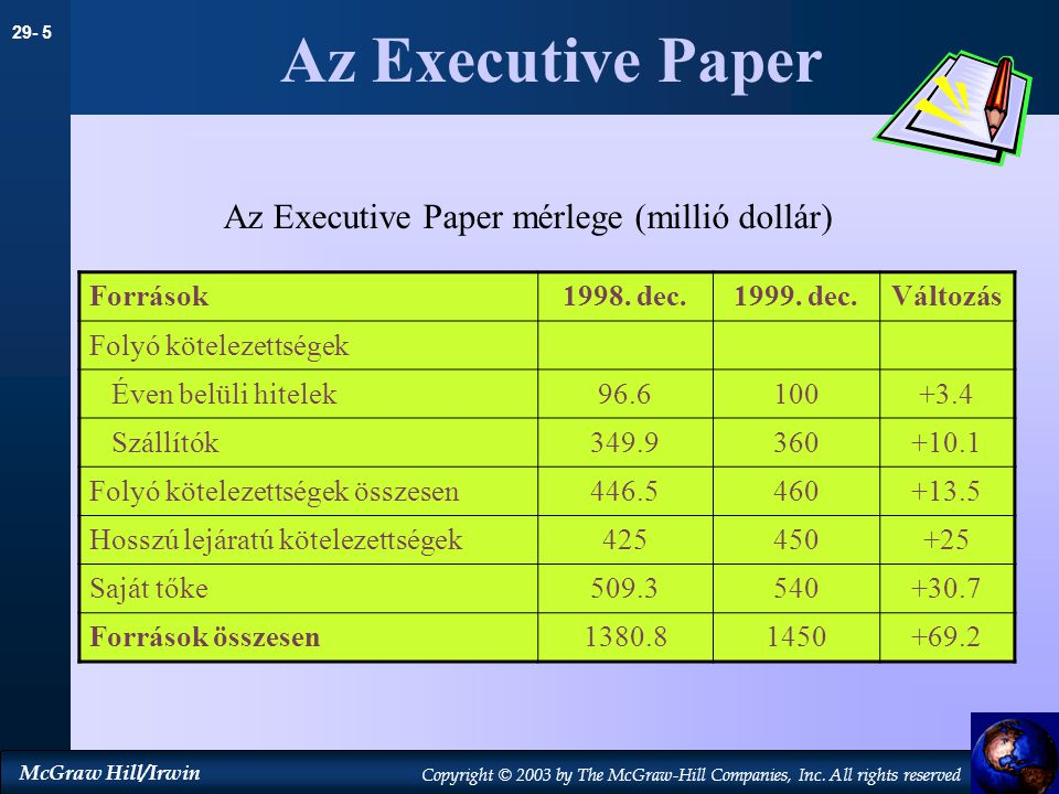 Az Executive Paper Az Executive Paper mérlege (millió dollár) Források