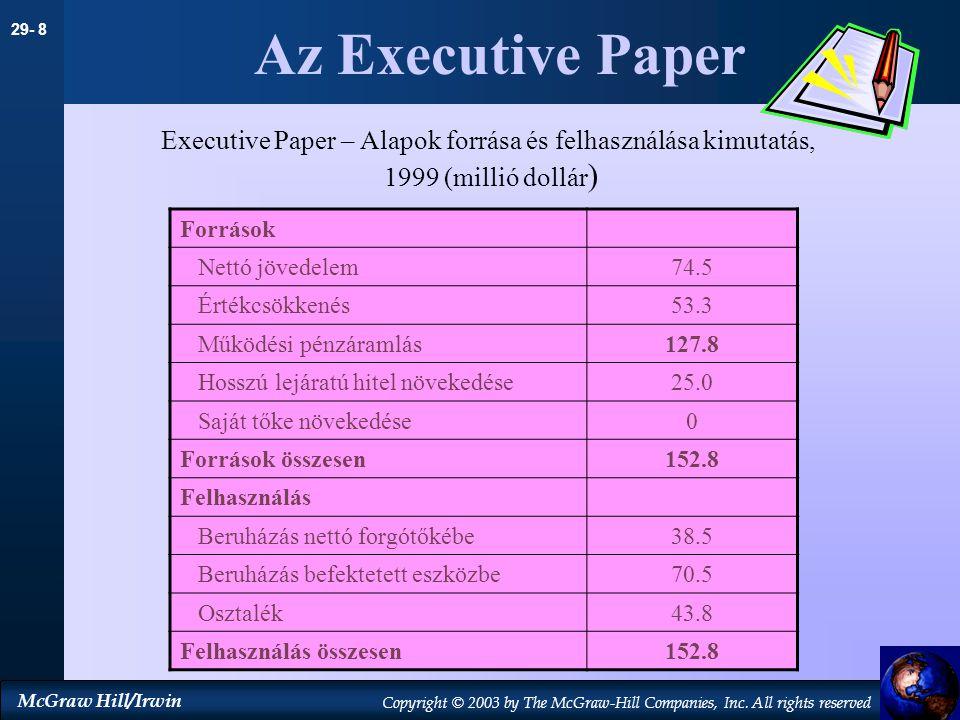 Executive Paper – Alapok forrása és felhasználása kimutatás,