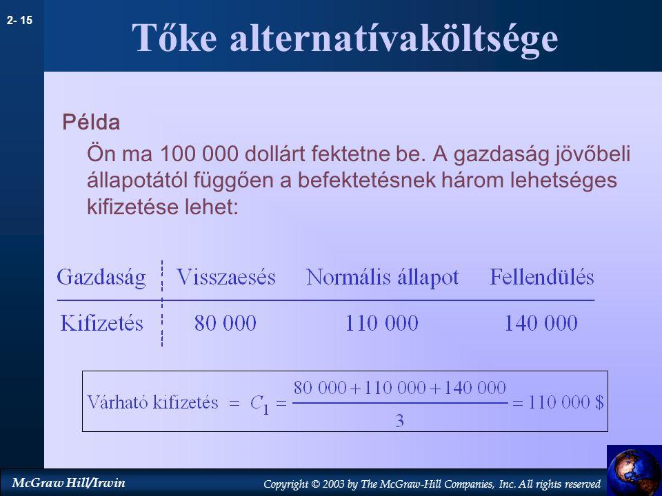 Tőke alternatívaköltsége