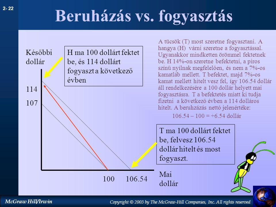 Beruházás vs. fogyasztás