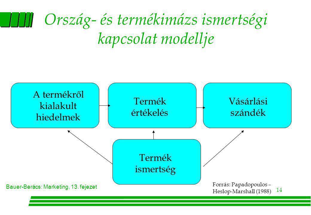 Ország- és termékimázs ismertségi kapcsolat modellje