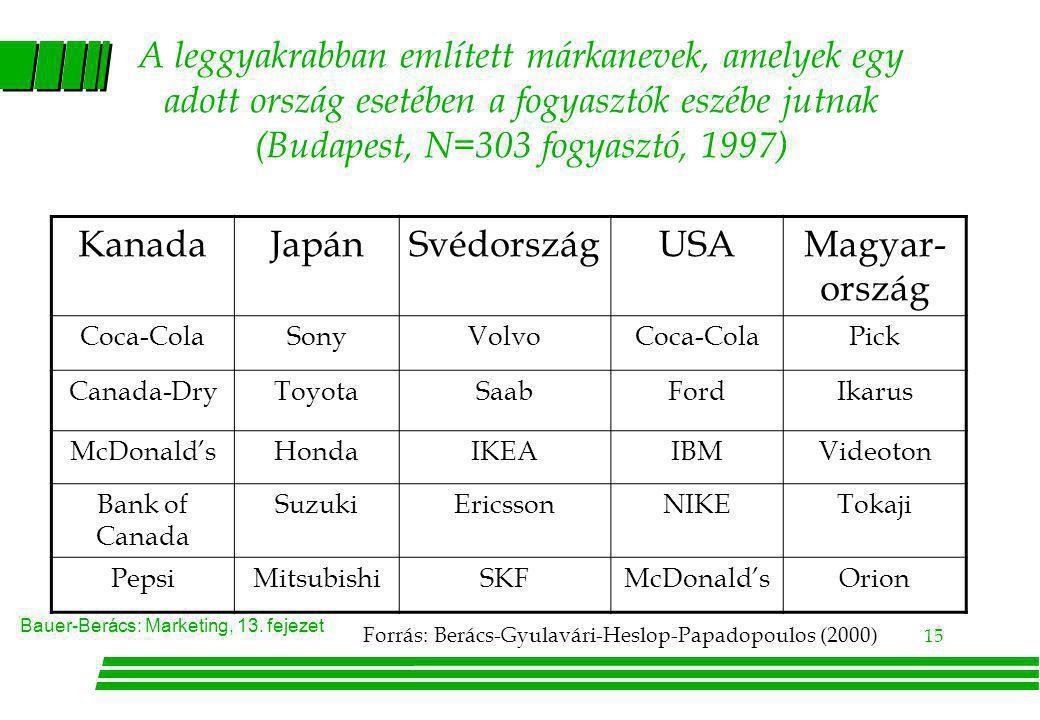 A leggyakrabban említett márkanevek, amelyek egy adott ország esetében a fogyasztók eszébe jutnak (Budapest, N=303 fogyasztó, 1997)