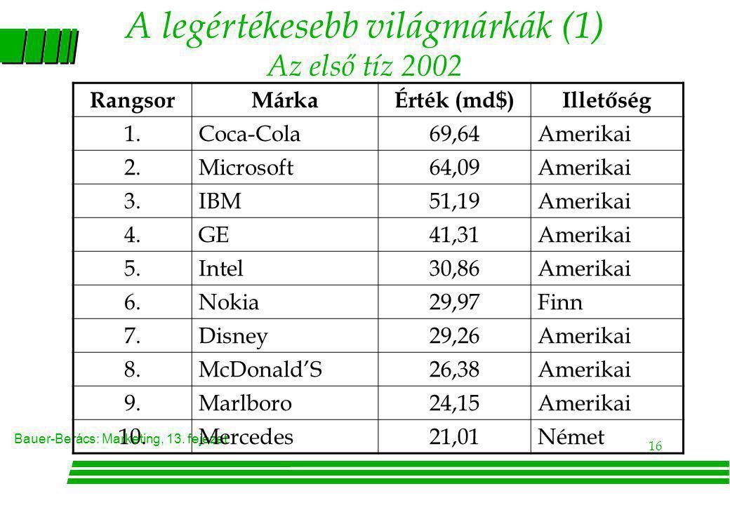 A legértékesebb világmárkák (1) Az első tíz 2002