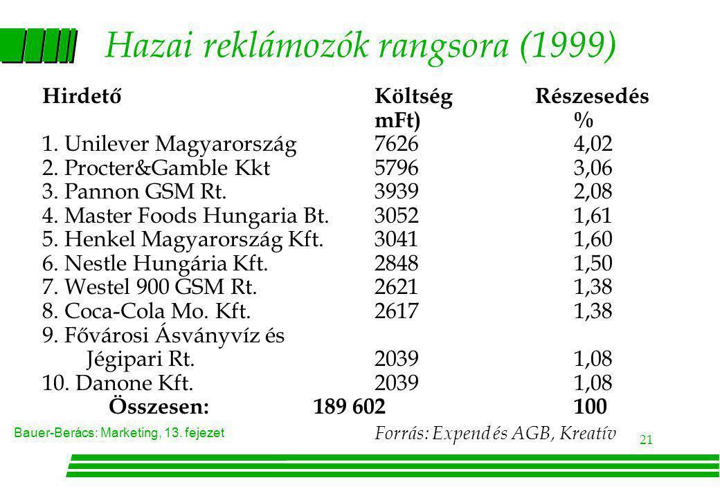 Hazai reklámozók rangsora (1999)