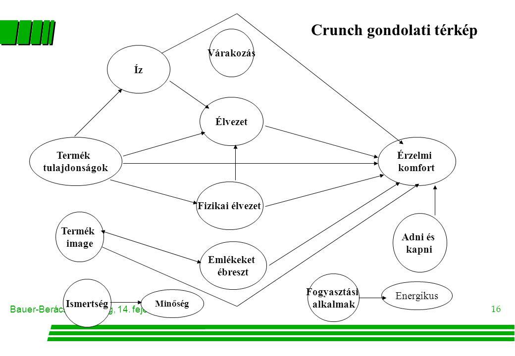 Crunch gondolati térkép