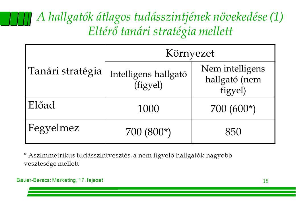 A hallgatók átlagos tudásszintjének növekedése (1) Eltérő tanári stratégia mellett