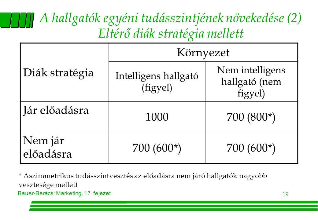 A hallgatók egyéni tudásszintjének növekedése (2) Eltérő diák stratégia mellett