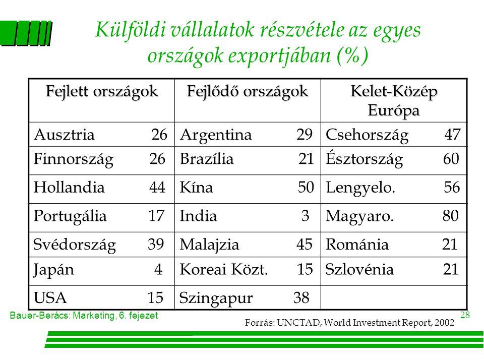 Külföldi vállalatok részvétele az egyes országok exportjában (%)