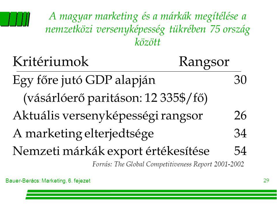Kritériumok Rangsor Egy főre jutó GDP alapján 30