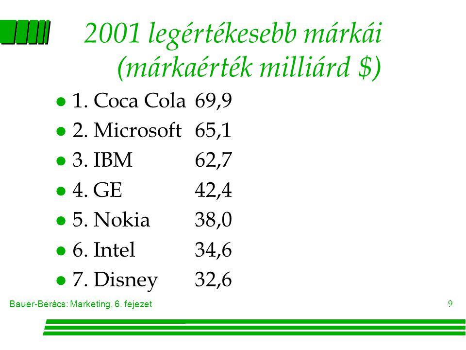 2001 legértékesebb márkái (márkaérték milliárd $)