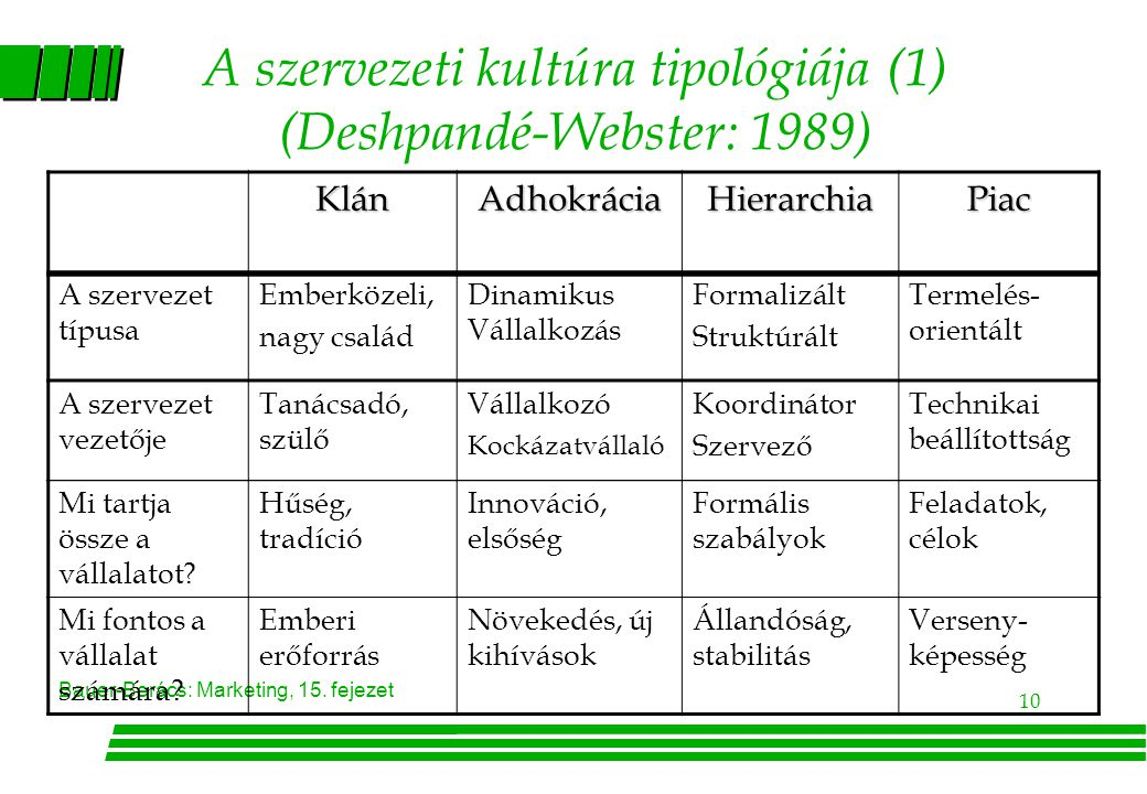 A szervezeti kultúra tipológiája (1) (Deshpandé-Webster: 1989)
