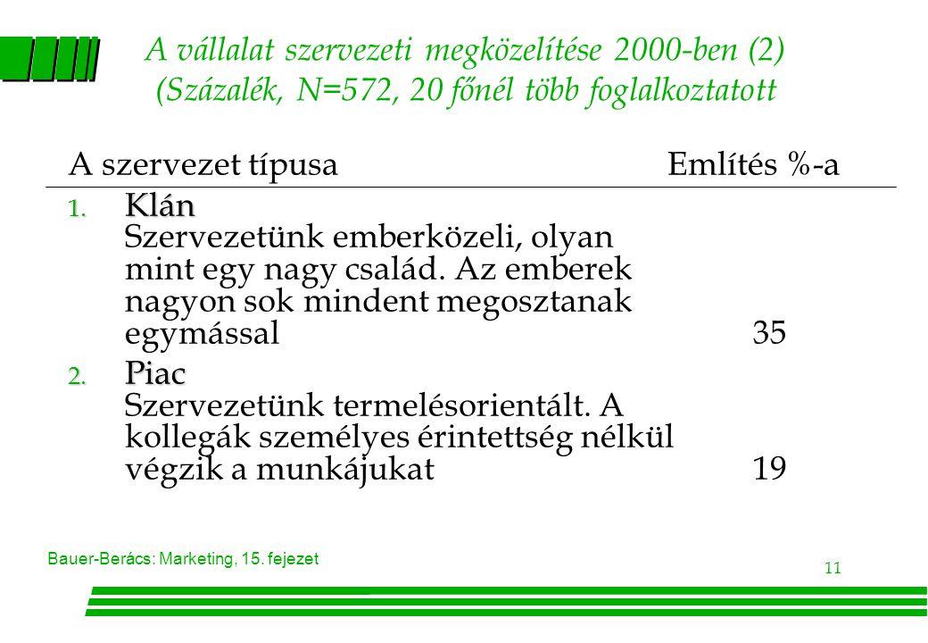 A vállalat szervezeti megközelítése 2000-ben (2) (Százalék, N=572, 20 főnél több foglalkoztatott