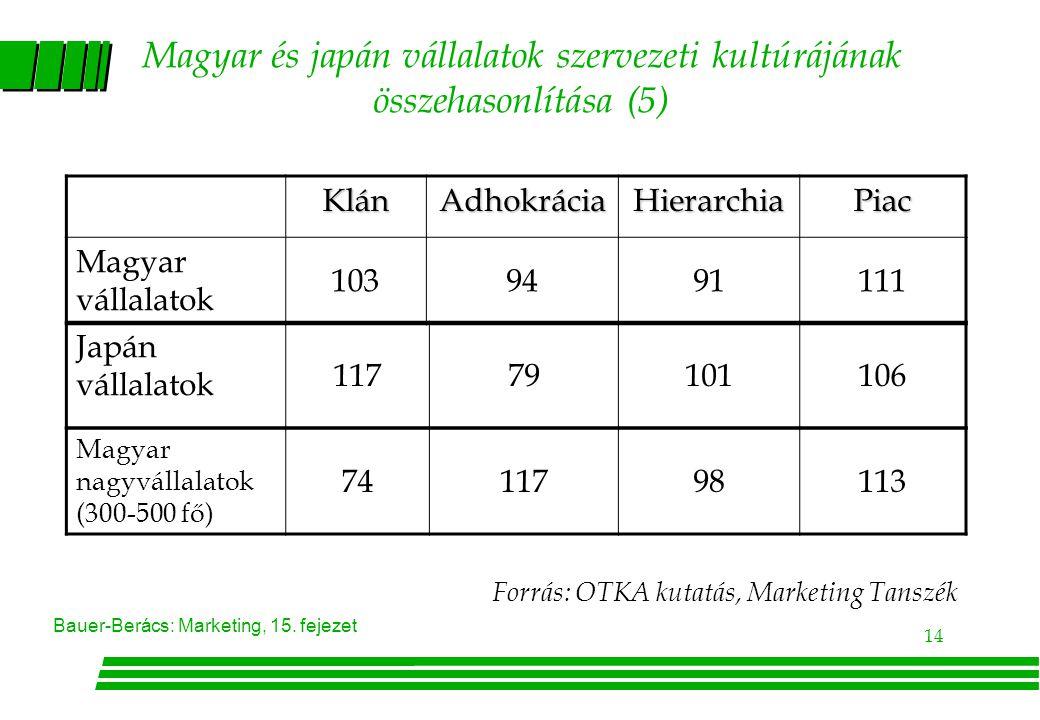 Magyar és japán vállalatok szervezeti kultúrájának összehasonlítása (5)