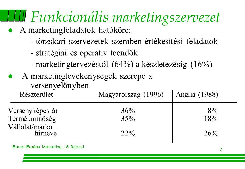 Funkcionális marketingszervezet