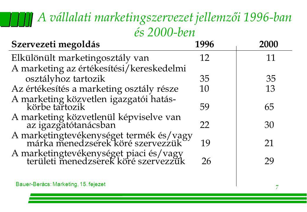 A vállalati marketingszervezet jellemzői 1996-ban és 2000-ben