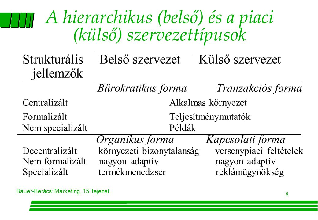 A hierarchikus (belső) és a piaci (külső) szervezettípusok