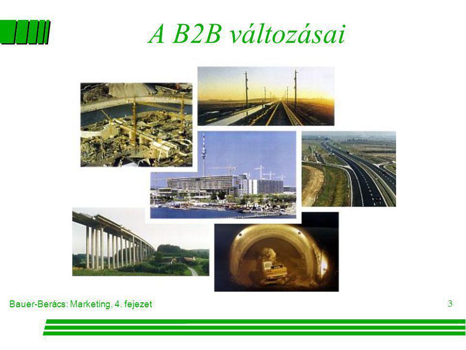 A B2B változásai
