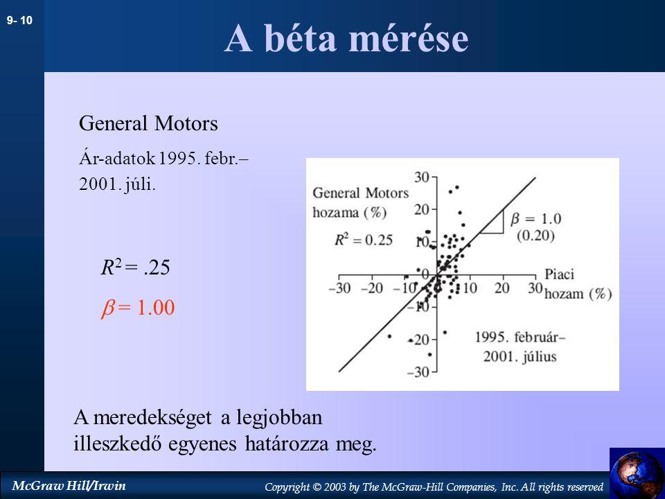 A béta mérése General Motors R2 = .25  = 1.00
