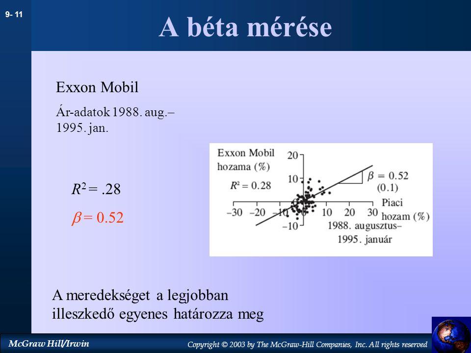 A béta mérése Exxon Mobil R2 = .28  = 0.52
