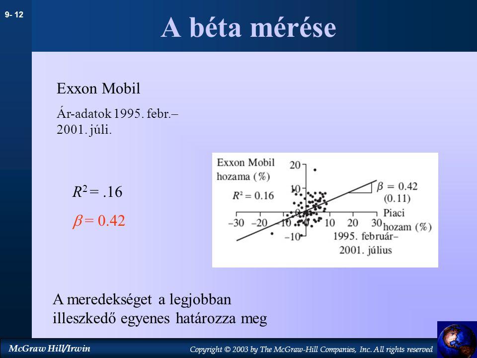 A béta mérése Exxon Mobil R2 = .16  = 0.42