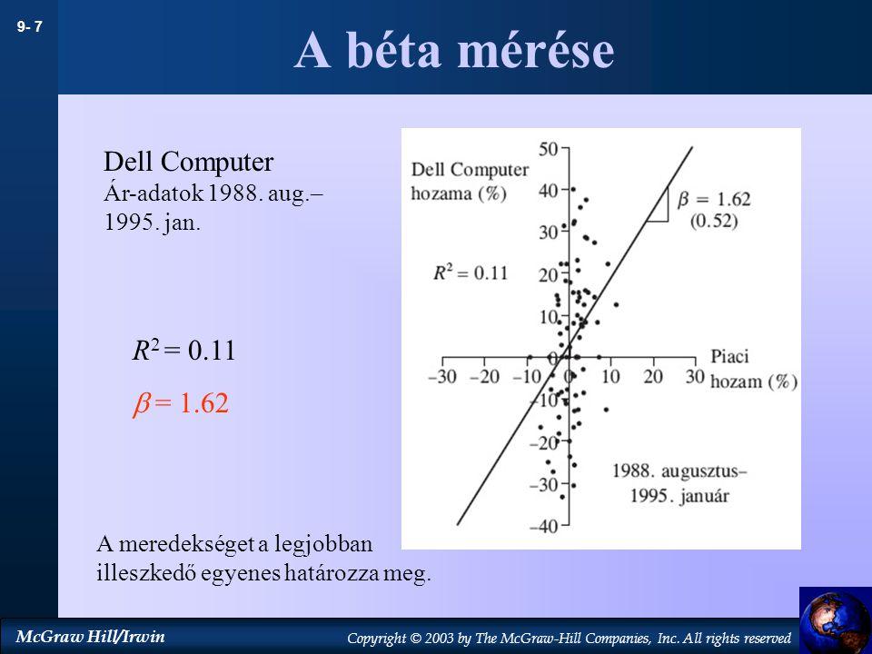 A béta mérése Dell Computer R2 = 0.11  = 1.62
