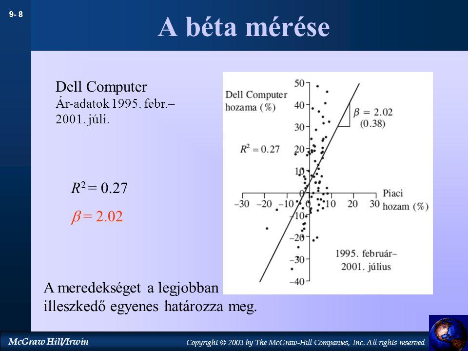 A béta mérése Dell Computer R2 = 0.27  = 2.02