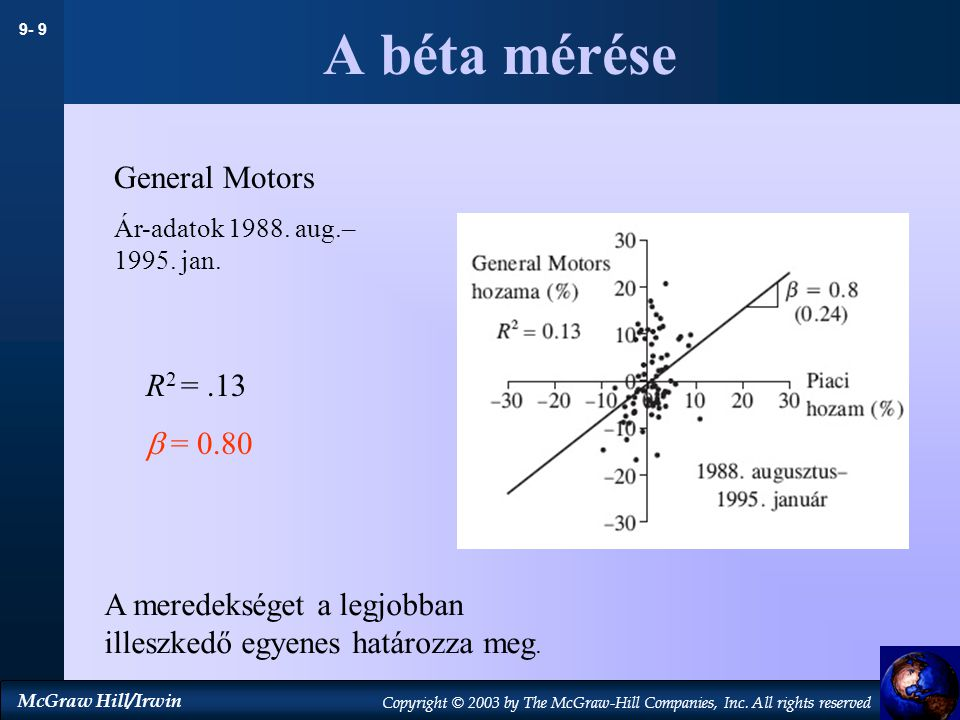 A béta mérése General Motors R2 = .13  = 0.80