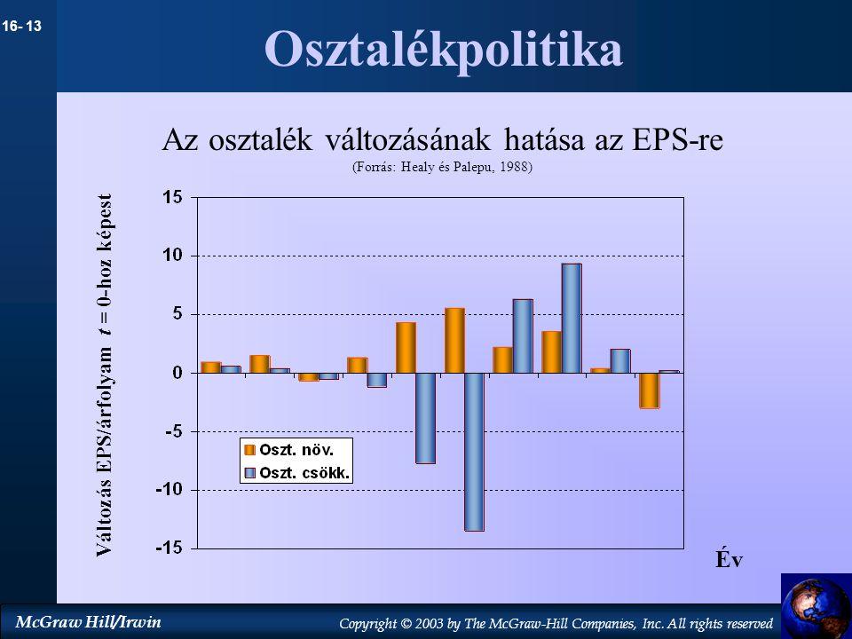Változás EPS/árfolyam t = 0-hoz képest