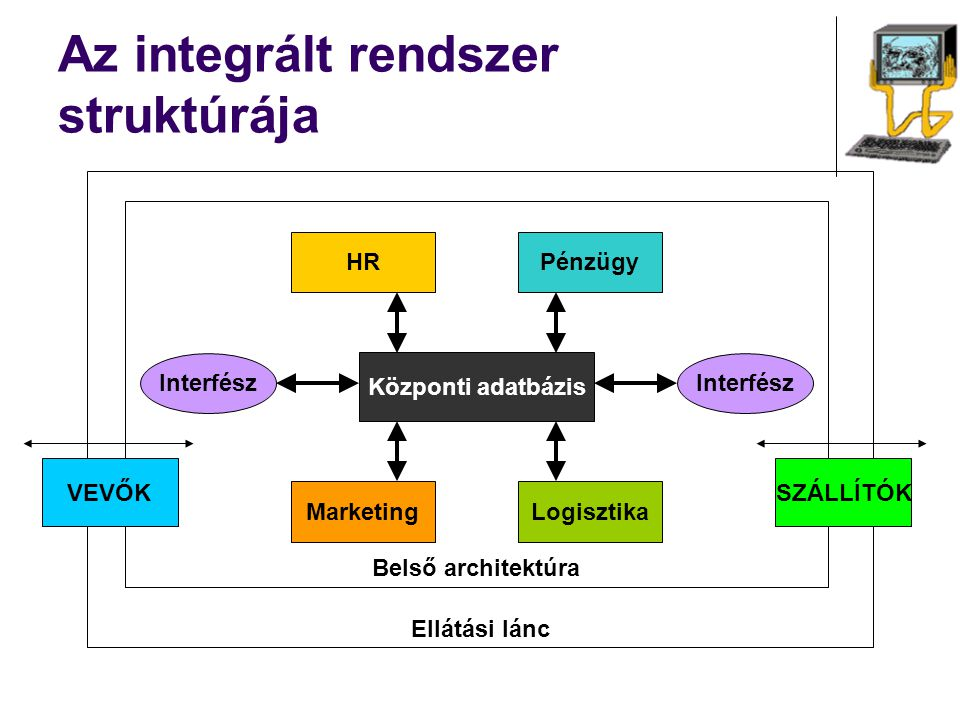 Az integrált rendszer struktúrája