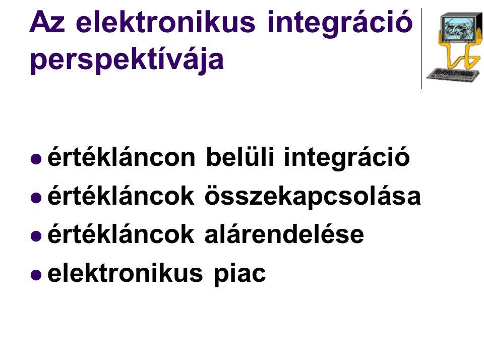 Az elektronikus integráció perspektívája