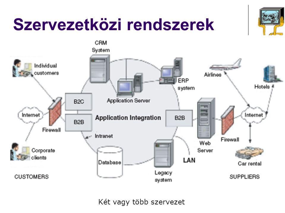 Szervezetközi rendszerek