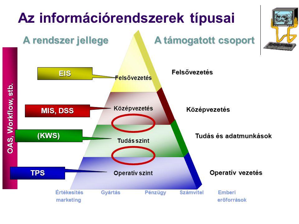 Az információrendszerek típusai