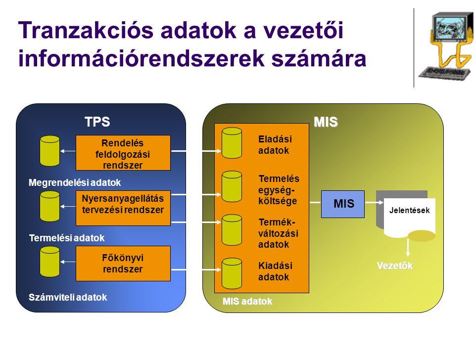 Rendelés feldolgozási rendszer Nyersanyagellátás tervezési rendszer