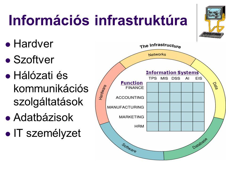 Információs infrastruktúra