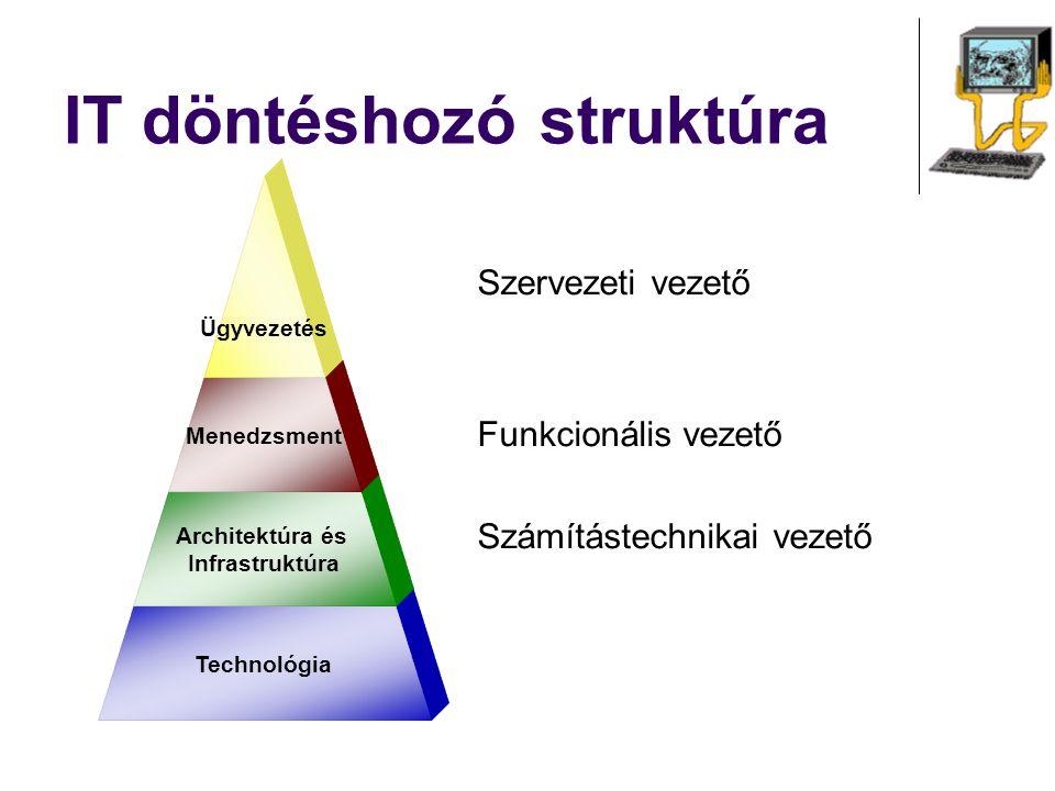 IT döntéshozó struktúra