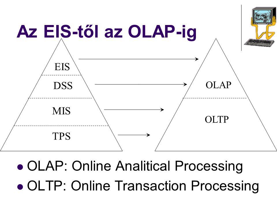 Az EIS-től az OLAP-ig OLAP: Online Analitical Processing