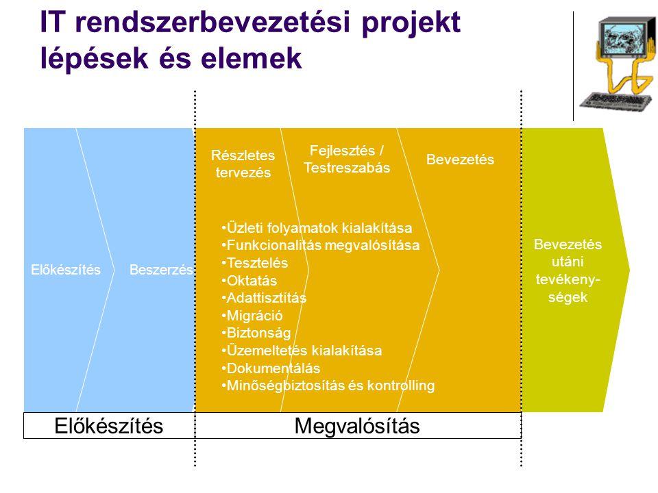 IT rendszerbevezetési projekt lépések és elemek