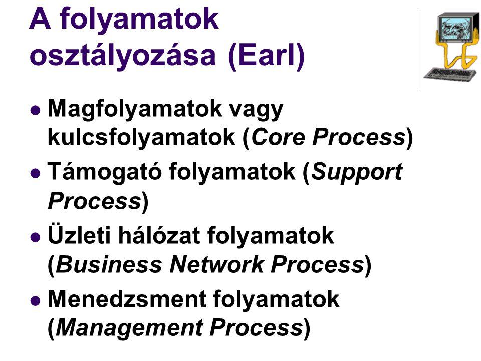 A folyamatok osztályozása (Earl)