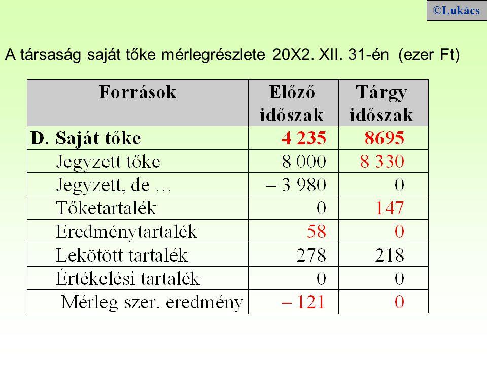 A társaság saját tőke mérlegrészlete 20X2. XII. 31-én (ezer Ft)