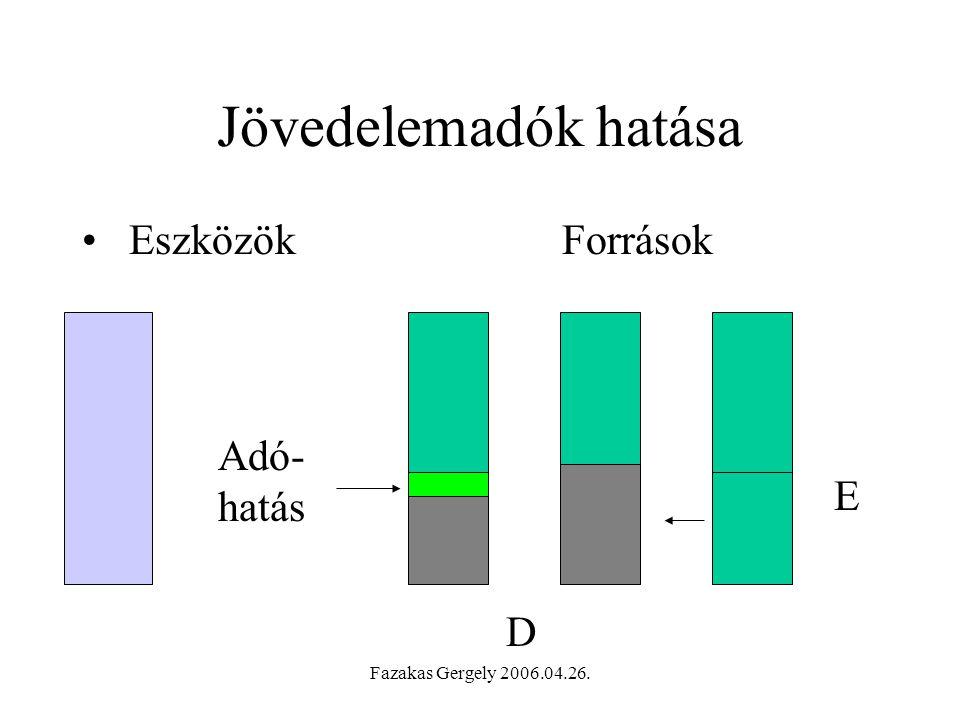 Jövedelemadók hatása Eszközök Források Adó-hatás E D