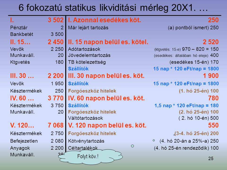6 fokozatú statikus likviditási mérleg 20X1. …