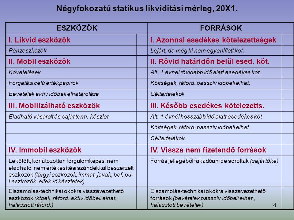 Négyfokozatú statikus likviditási mérleg, 20X1.