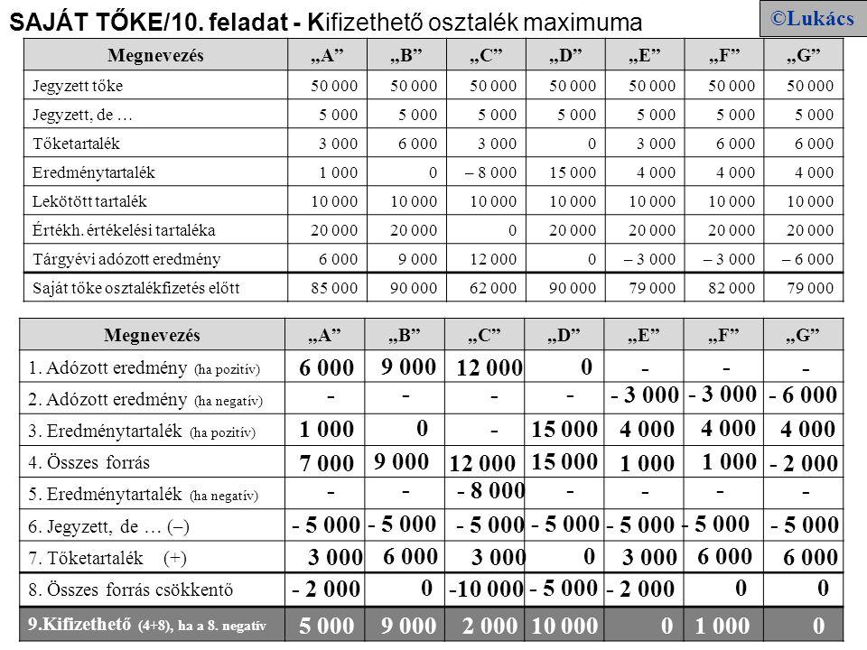 SAJÁT TŐKE/10. feladat - Kifizethető osztalék maximuma