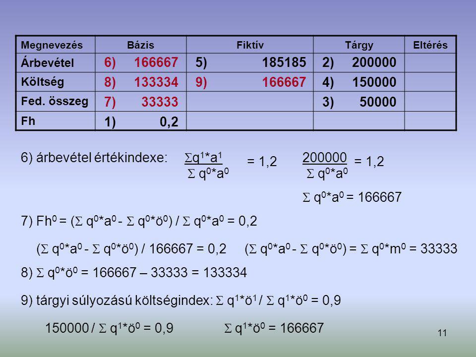 6) árbevétel értékindexe: q1*a1  q0*a0 = 1,2 200000