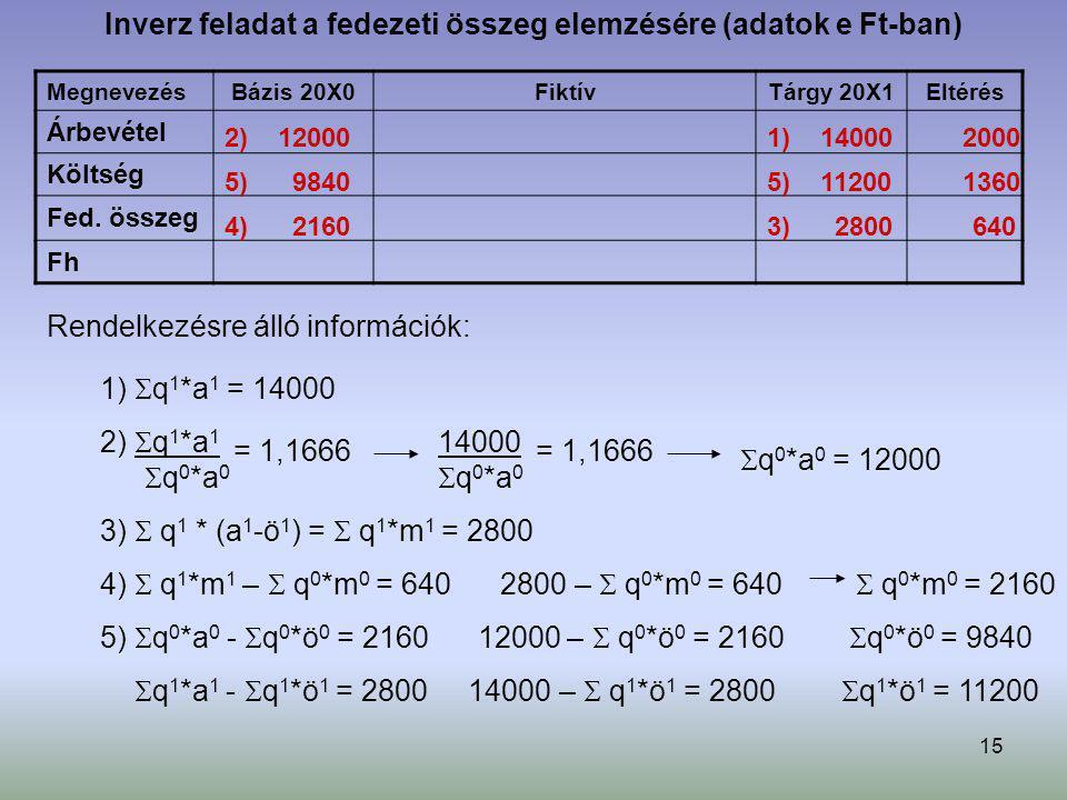 Inverz feladat a fedezeti összeg elemzésére (adatok e Ft-ban)