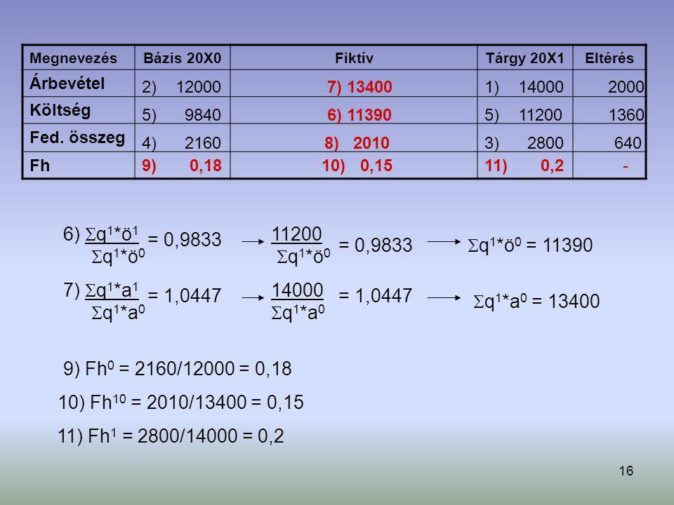 6) q1*ö1 q1*ö0 = 0,9833 11200 q1*ö0 = 0,9833 q1*ö0 = 11390