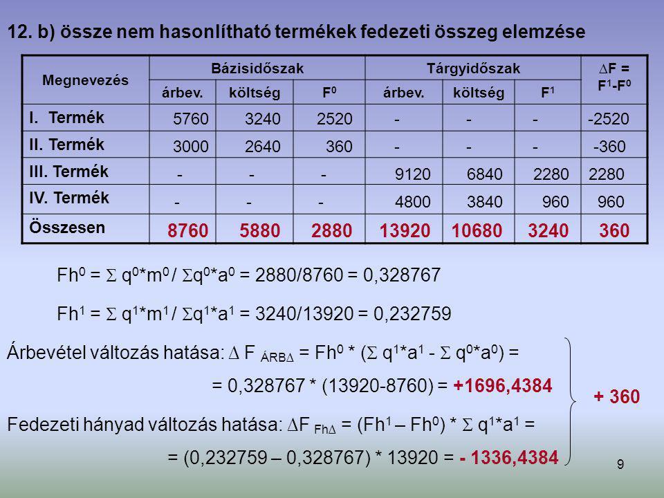 12. b) össze nem hasonlítható termékek fedezeti összeg elemzése