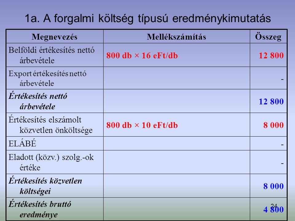 1a. A forgalmi költség típusú eredménykimutatás
