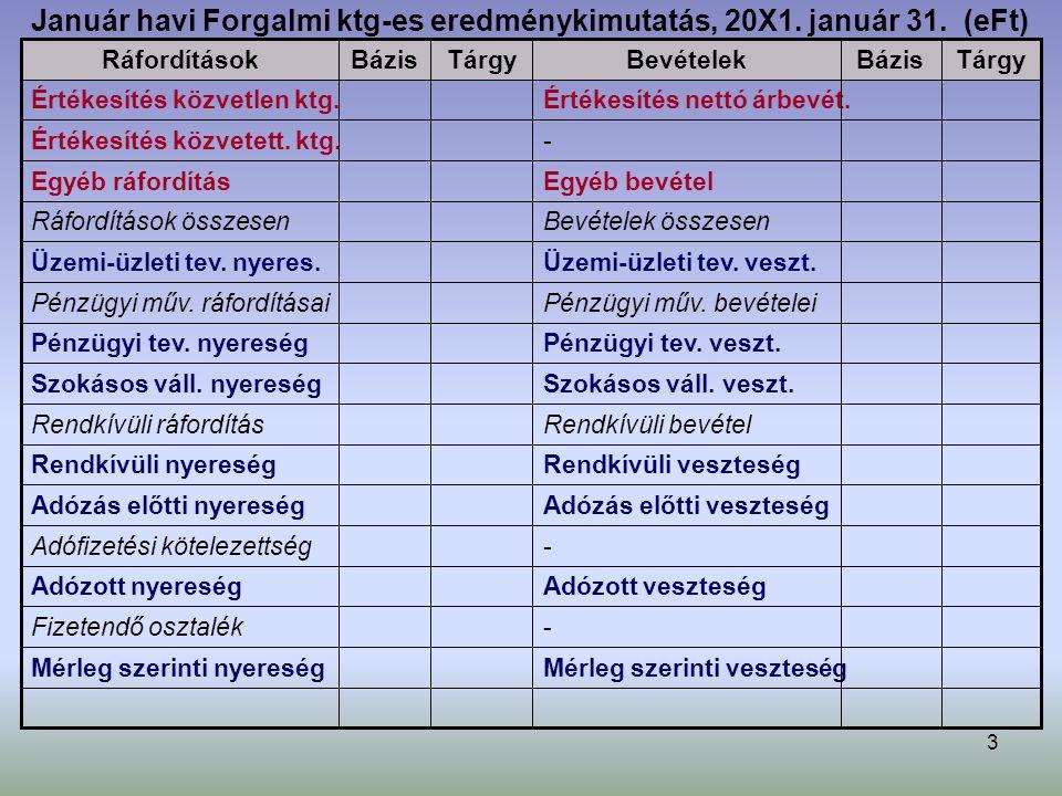 Január havi Forgalmi ktg-es eredménykimutatás, 20X1. január 31. (eFt)